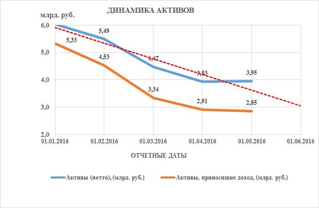 сокращение кредитных организаций в россии